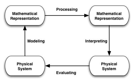 OLOSON Mathematical modeling software